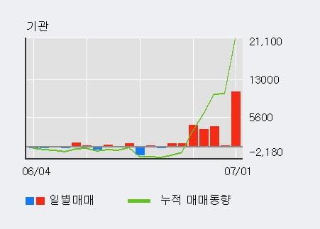 '무학' 5% 이상 상승, 기관 7일 연속 순매수(2.3만주)