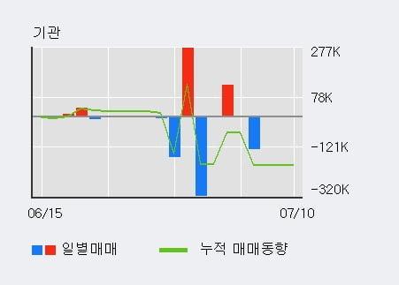 'YG PLUS' 5% 이상 상승, 단기·중기 이평선 정배열로 상승세