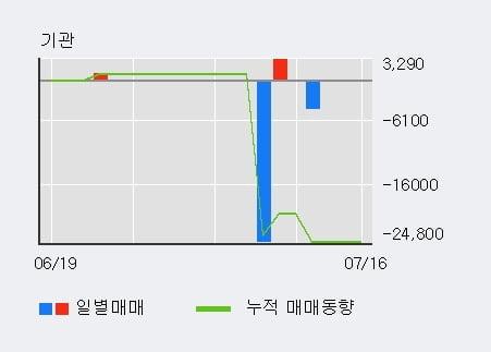 '케이피엠테크' 10% 이상 상승, 전일 외국인 대량 순매수