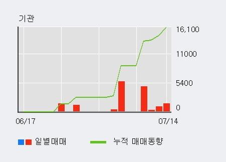 '로체시스템즈' 10% 이상 상승, 기관 4일 연속 순매수(7,317주)