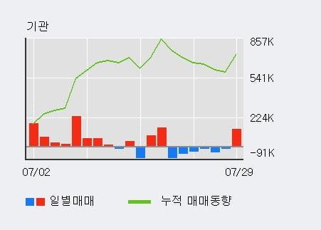 '엘오티베큠' 10% 이상 상승, 단기·중기 이평선 정배열로 상승세