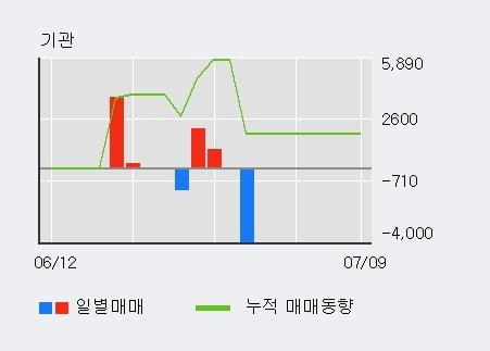 '바이오톡스텍' 10% 이상 상승, 단기·중기 이평선 정배열로 상승세