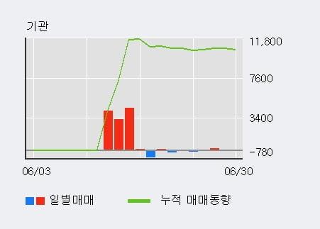 '코오롱생명과학' 10% 이상 상승, 주가 60일 이평선 상회, 단기·중기 이평선 역배열
