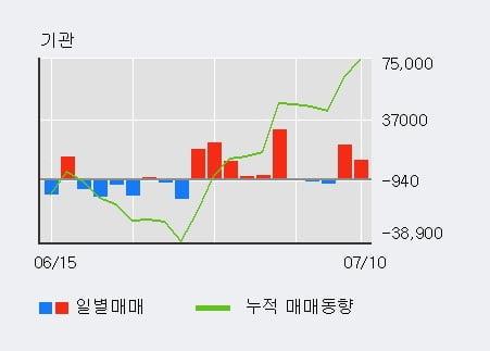 'LG하우시스' 5% 이상 상승, 외국인, 기관 각각 7일 연속 순매수, 3일 연속 순매도