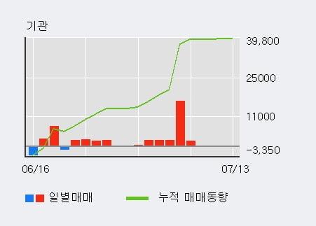 '코오롱플라스틱' 5% 이상 상승, 최근 3일간 외국인 대량 순매도
