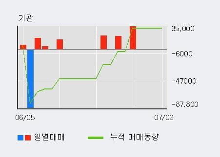 '마이크로프랜드' 10% 이상 상승, 단기·중기 이평선 정배열로 상승세