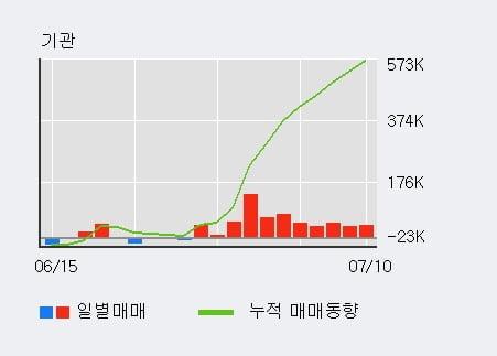 '알엔투테크놀로지' 52주 신고가 경신, 기관 9일 연속 순매수(49.5만주)