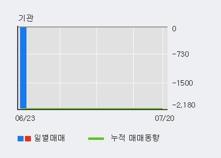 '장원테크' 10% 이상 상승, 주가 20일 이평선 상회, 단기·중기 이평선 역배열