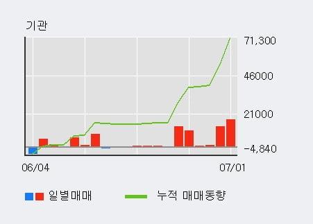 '덱스터' 10% 이상 상승, 주가 20일 이평선 상회, 단기·중기 이평선 역배열