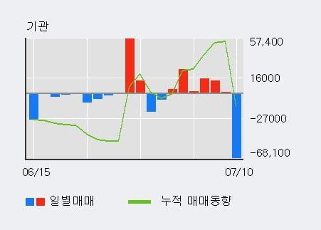 '레몬' 10% 이상 상승, 외국인 4일 연속 순매수(8.2만주)