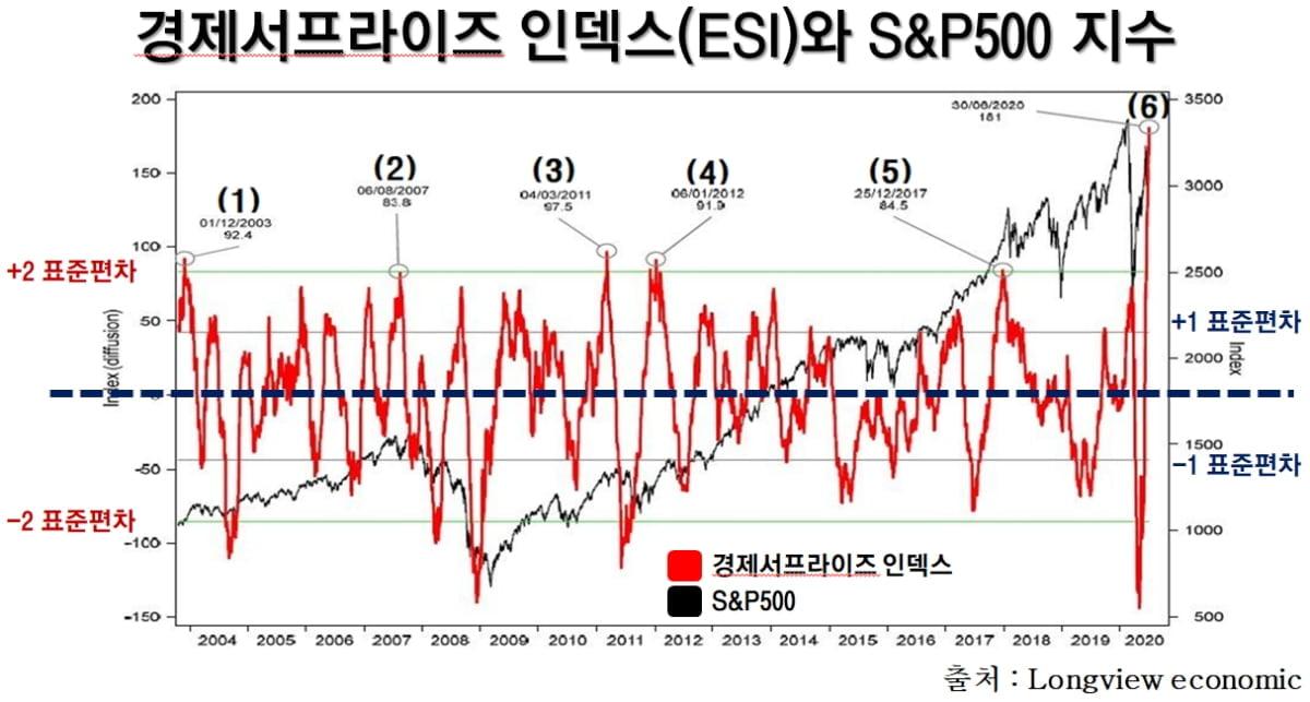 """""""경제 서프라이즈 인덱스 초강세""""...美증시 추가상승 신호"""
