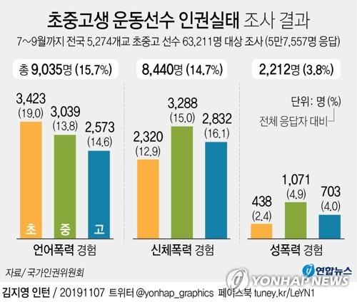 """광주 중학교 야구선수 """"왕따·성추행""""…인권위 '기각'"""