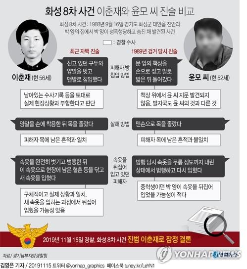 이춘재 8차 사건 유족, 재심 증인 출석요구 불응