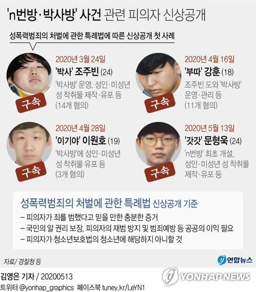 "n번방 성착취물 구매자 첫 신상공개 결정…피의자 ""취소해달라""(종합)"