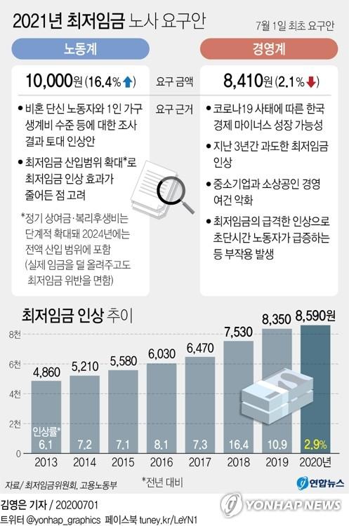 내년 최저임금 노동계 16.4% 인상 vs 경영계 2.1% 삭감(종합)