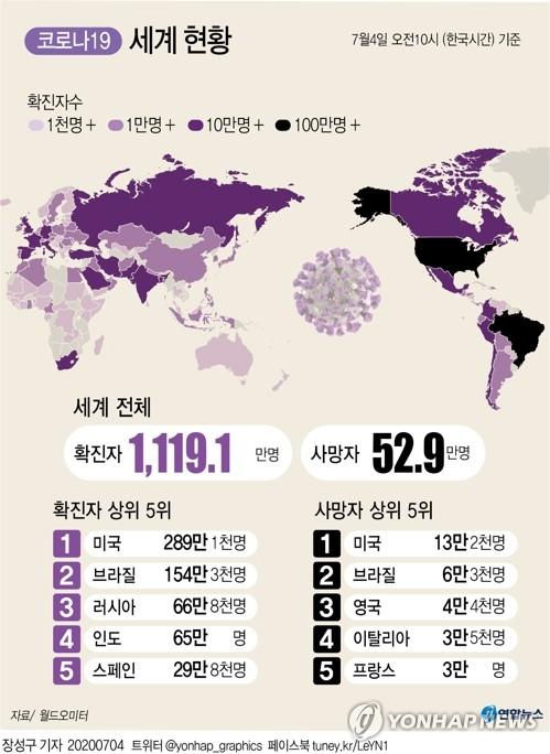 세계 코로나19 들불…21만명 확진 '팬데믹 이후 하루최다'