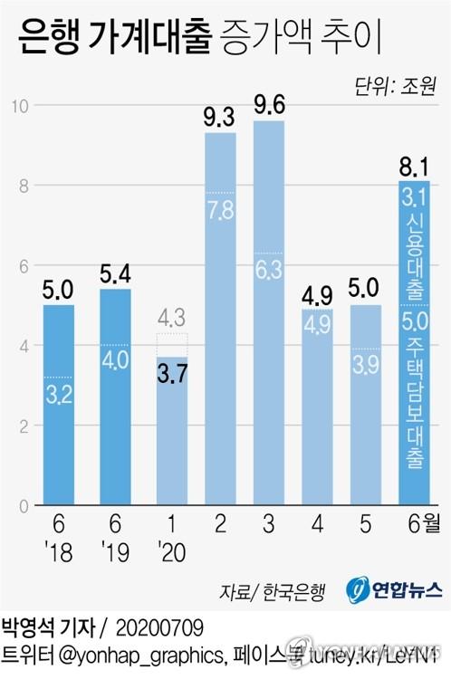 """은행 6월 연체율 하락…""""대출 급증 따른 착시, 문제는 9월 이후"""""""