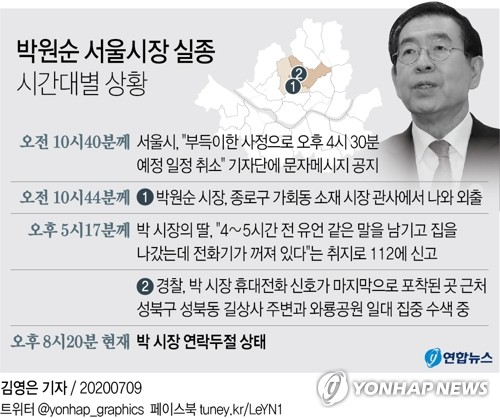 """""""박원순 시장 실종"""" 딸이 신고…5시간째 북악산 일대 수색(종합3보)"""