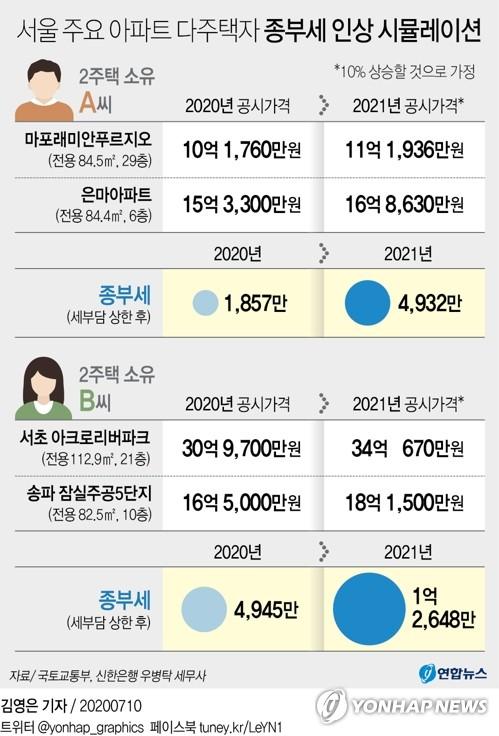'세금폭탄'에 고민깊은 서울 다주택자 …매각? 증여? 월세전환?