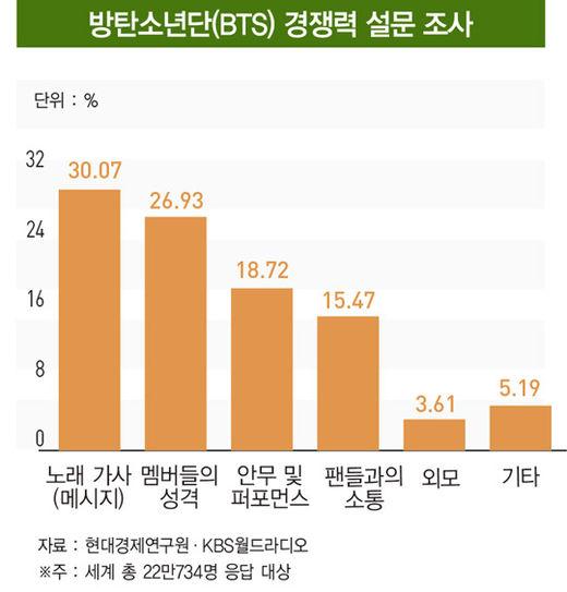 'BTS 케이스스터디'...경영학자들이 방탄소년단에 주목하는 이유 ③