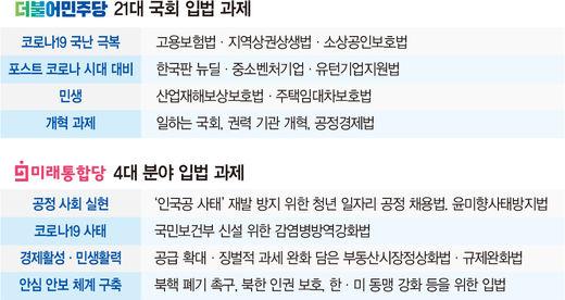 """與 """"개혁법 처리 배수진""""에 통합당 """"밀리면 대선 필패"""""""