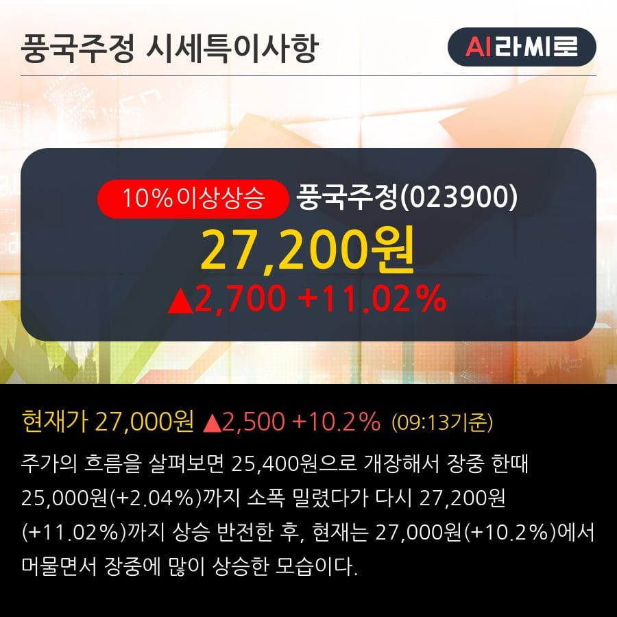 '풍국주정' 10% 이상 상승, 단기·중기 이평선 정배열로 상승세