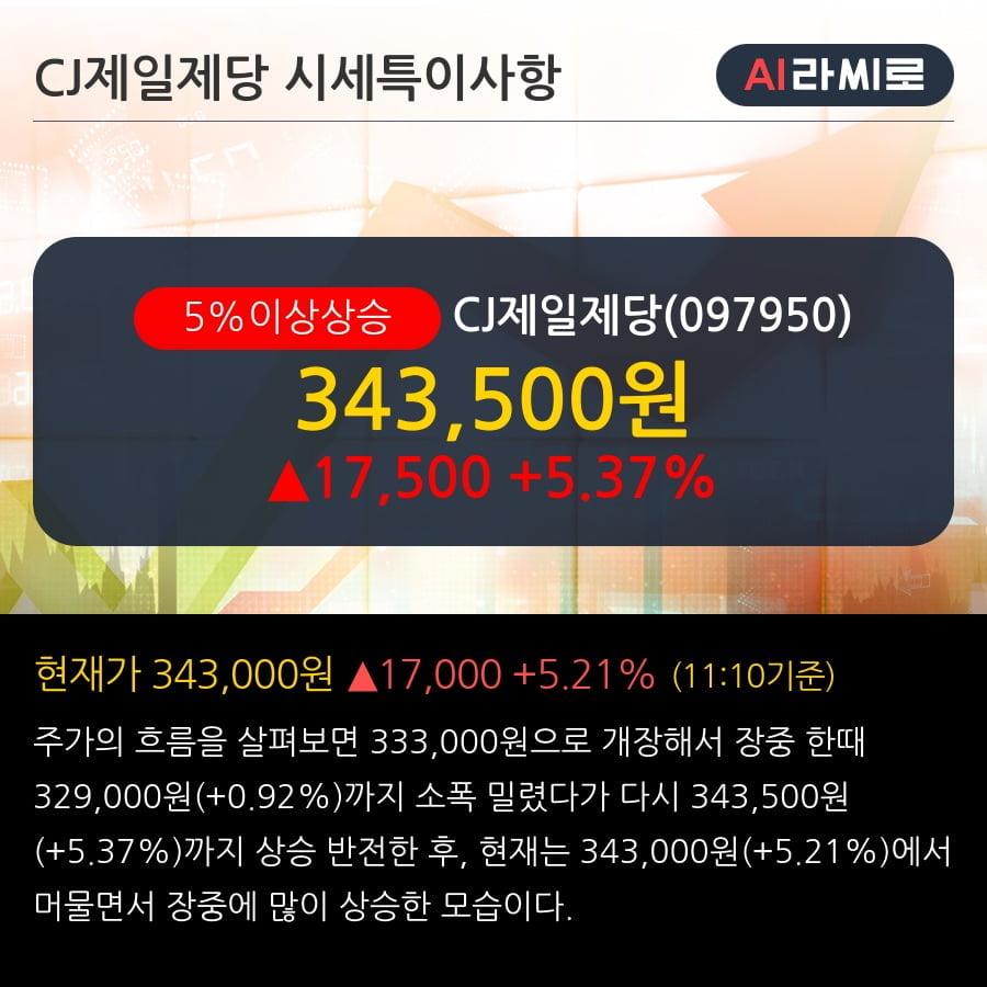 'CJ제일제당' 5% 이상 상승, 2Q20 Pre: 식품과 바이오 모두 호실적 예상 - 하나금융투자, BUY