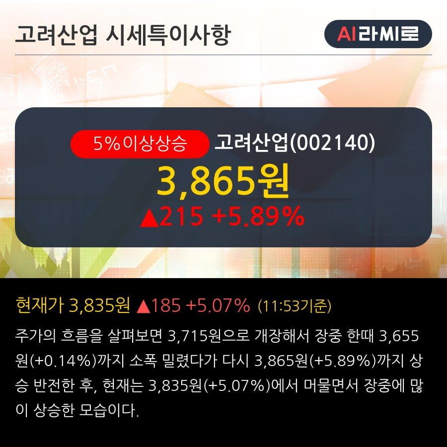 '고려산업' 5% 이상 상승, 상승 추세 후 조정 중, 단기·중기 이평선 정배열