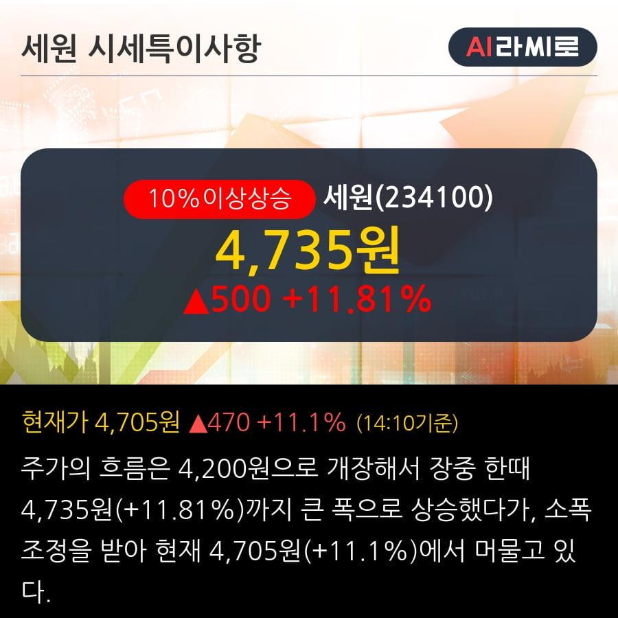 '세원' 10% 이상 상승, 단기·중기 이평선 정배열로 상승세