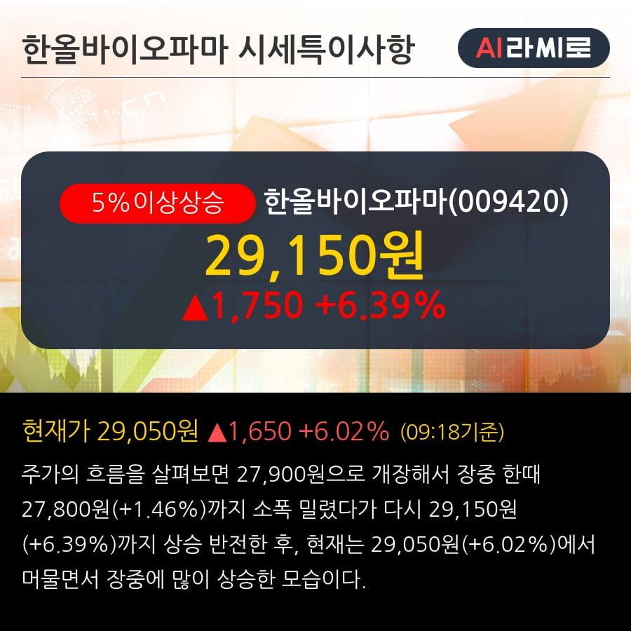 '한올바이오파마' 5% 이상 상승, 전일 기관 대량 순매수