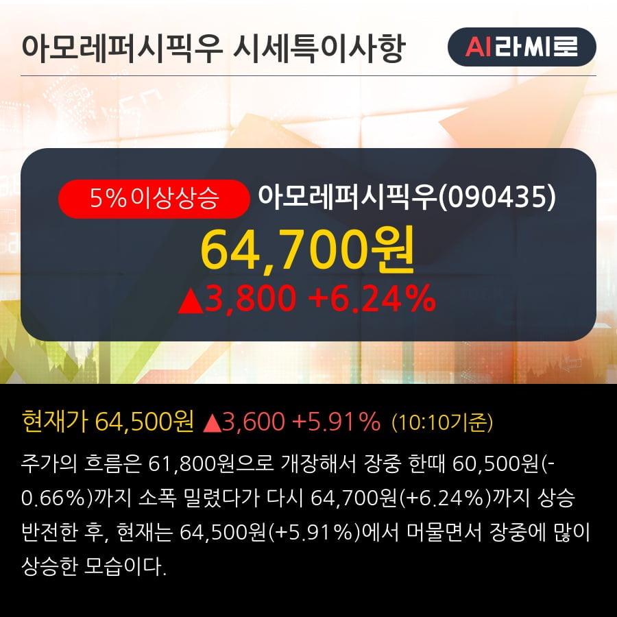 '아모레퍼시픽우' 5% 이상 상승, 주가 상승세, 단기 이평선 역배열 구간