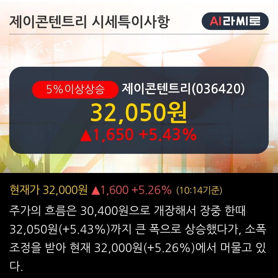 '제이콘텐트리' 5% 이상 상승, 주가 20일 이평선 상회, 단기·중기 이평선 역배열