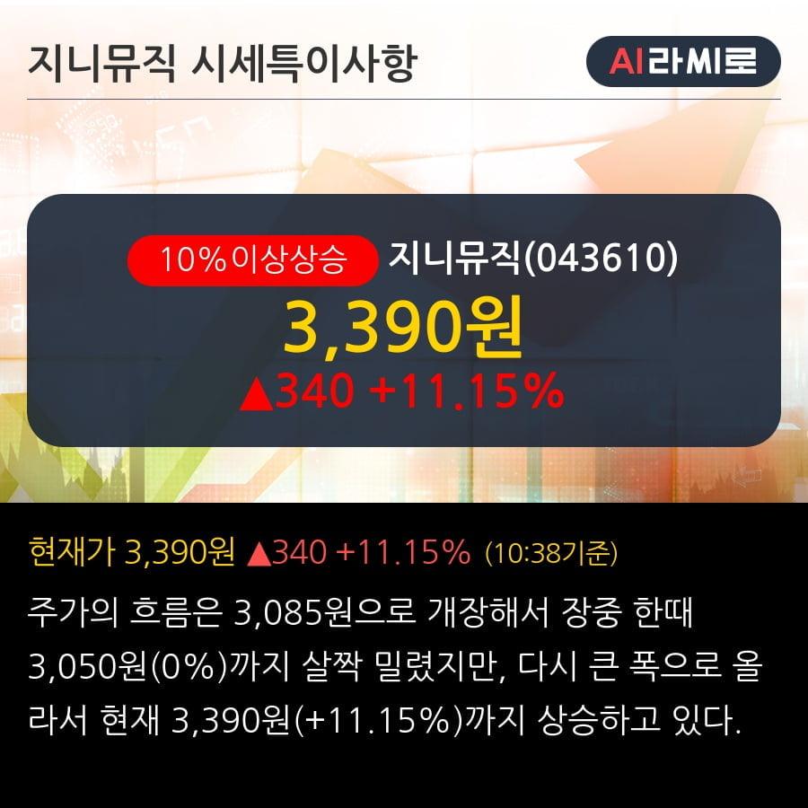 '지니뮤직' 10% 이상 상승, 주가 상승세, 단기 이평선 역배열 구간
