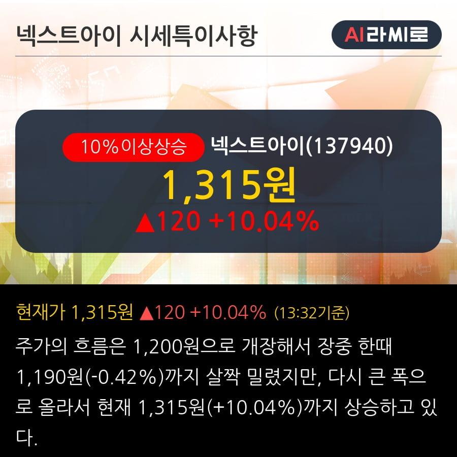 '넥스트아이' 10% 이상 상승, 전일 외국인 대량 순매수