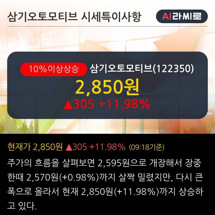 '삼기오토모티브' 10% 이상 상승, 단기·중기 이평선 정배열로 상승세