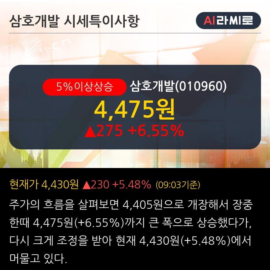 '삼호개발' 5% 이상 상승, 강진-광주고속7공구 토공 및 구조물공사 350.2억원 (매출액대비 9.60%)
