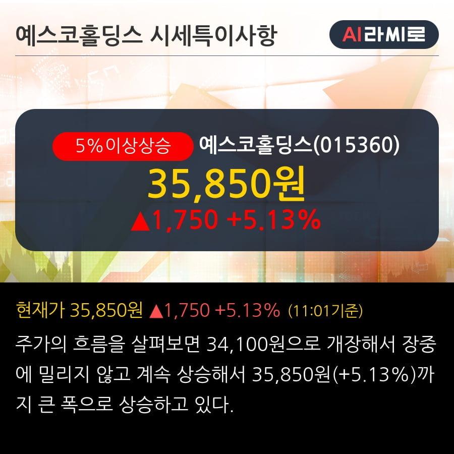 '예스코홀딩스' 5% 이상 상승, 주가 상승세, 단기 이평선 역배열 구간