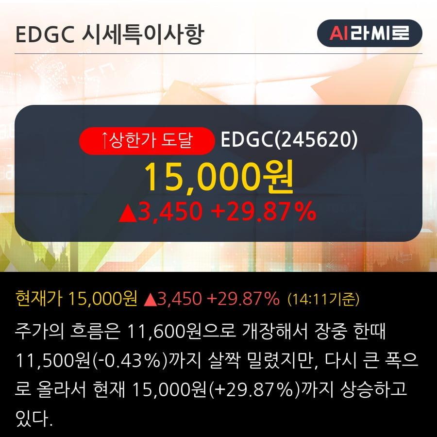 'EDGC' 상한가↑ 도달, 주가 상승 중, 단기간 골든크로스 형성