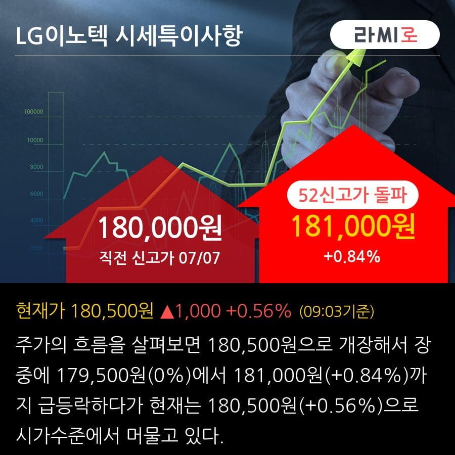 'LG이노텍' 52주 신고가 경신, 전일 외국인 대량 순매수