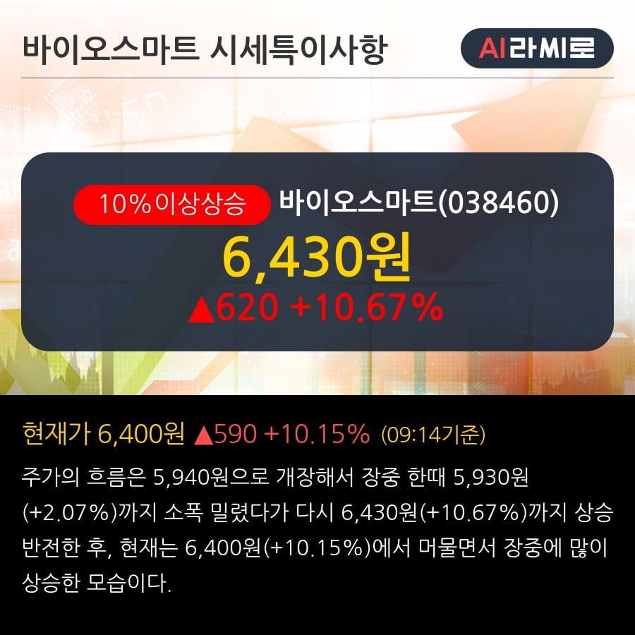 '바이오스마트' 10% 이상 상승, 단기·중기 이평선 정배열로 상승세