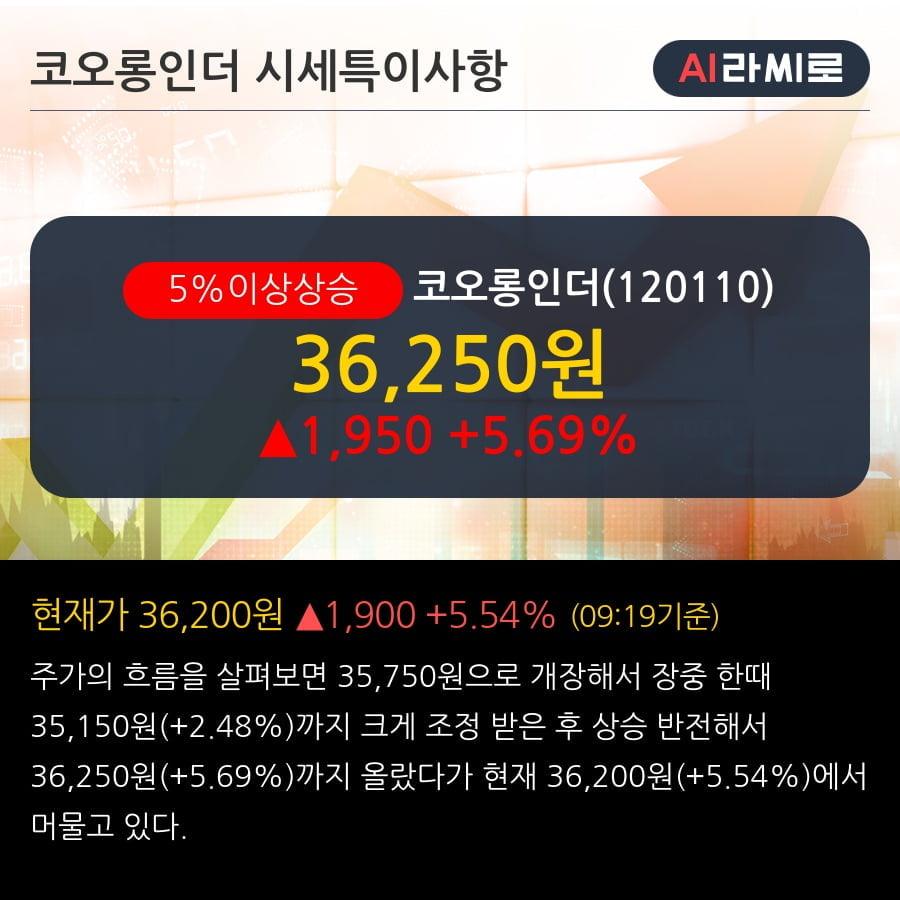 '코오롱인더' 5% 이상 상승, 2Q20 Preview: 아라미드 호황 재확인 중장기 수소 사업 진출 기대감 부각 - 메리츠증권, Buy
