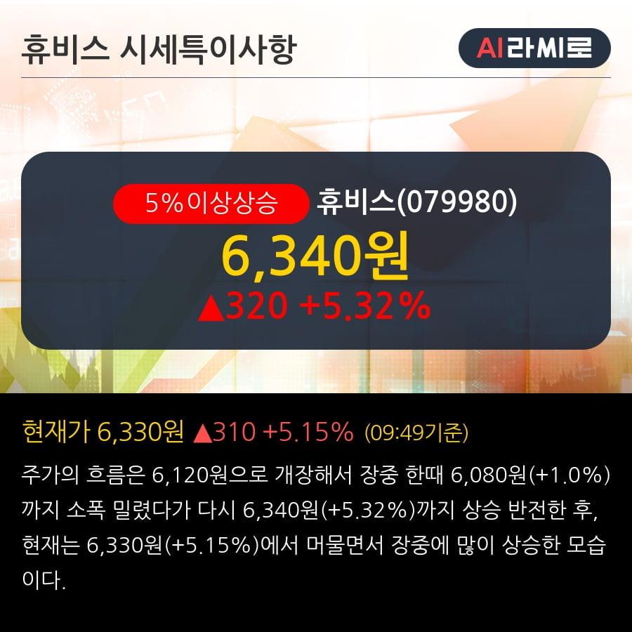 '휴비스' 5% 이상 상승, 주가 상승세, 단기 이평선 역배열 구간