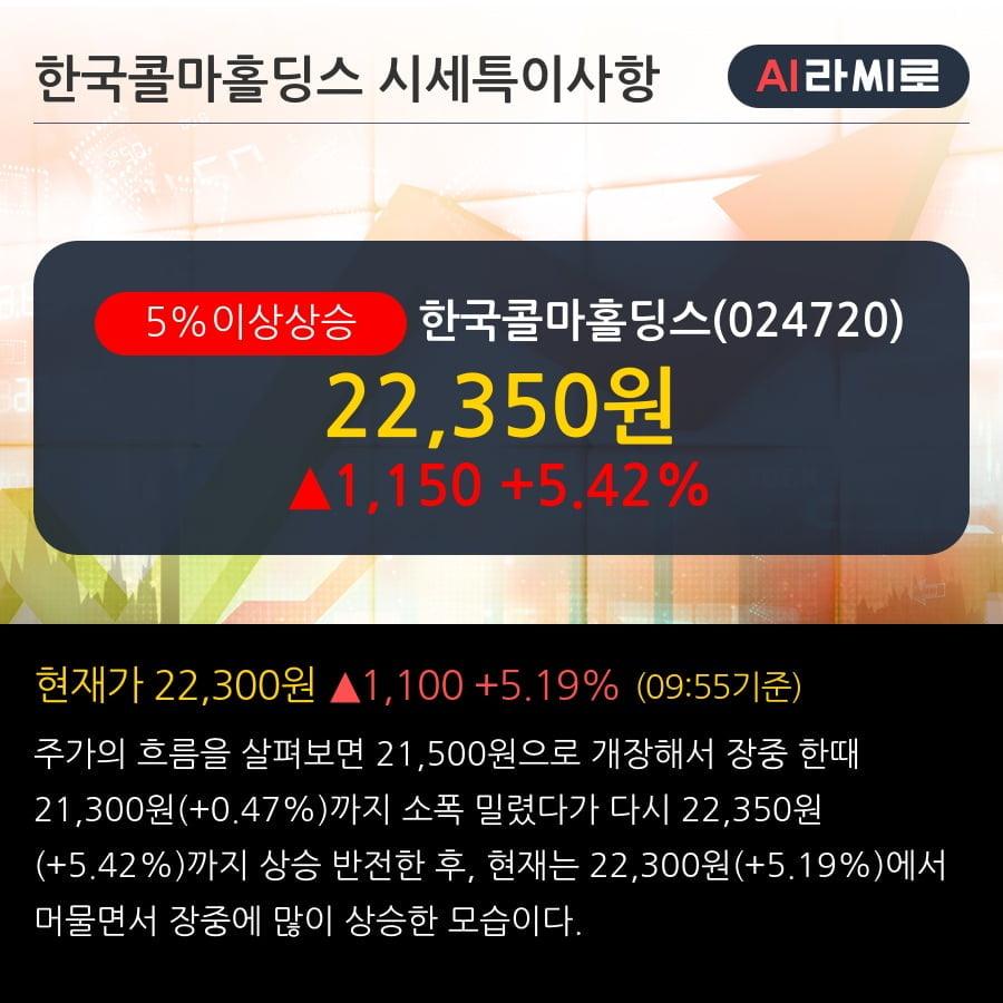 '한국콜마홀딩스' 5% 이상 상승, 주가 상승 중, 단기간 골든크로스 형성