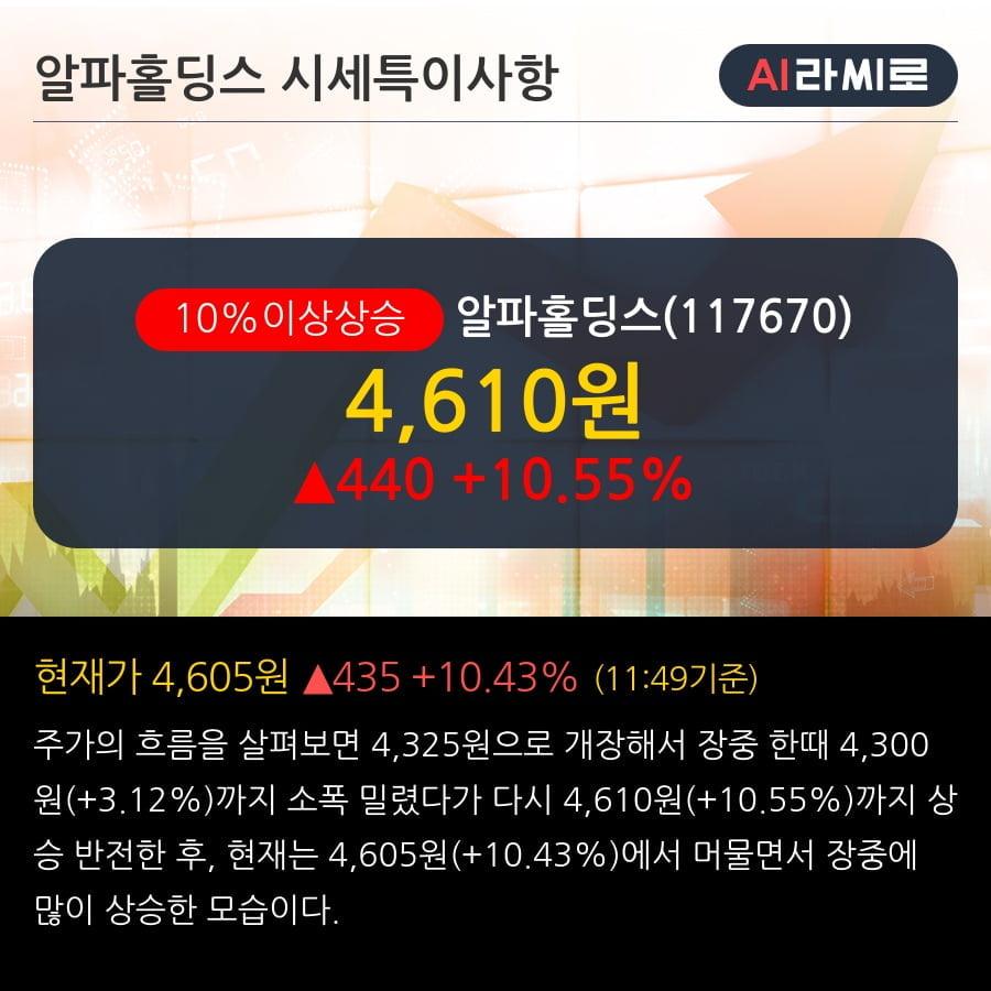'알파홀딩스' 10% 이상 상승, 주가 20일 이평선 상회, 단기·중기 이평선 역배열