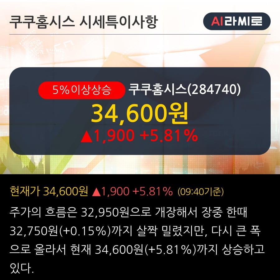 '쿠쿠홈시스' 5% 이상 상승, 주가 20일 이평선 상회, 단기·중기 이평선 역배열