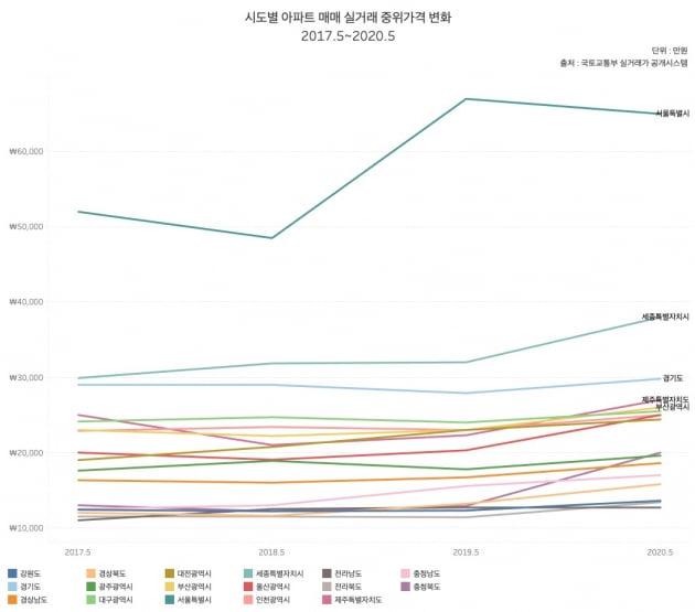 [단독] 文 정부 3년 집값 급등 상위 지역 보니…충청권 '싹쓸이'