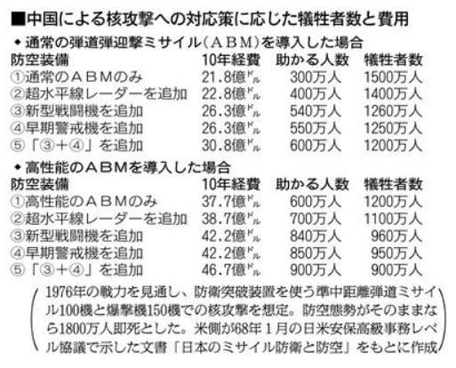 미군이 1968년 제시한 중국의 핵공격에 따른 일본인 피해규모. ABM 등 최신 무기 46억7000만달러어치를 보유하면 희생자수가 1800만명에서 900만명으로 절반 줄어든다.(자료=아사히신문)