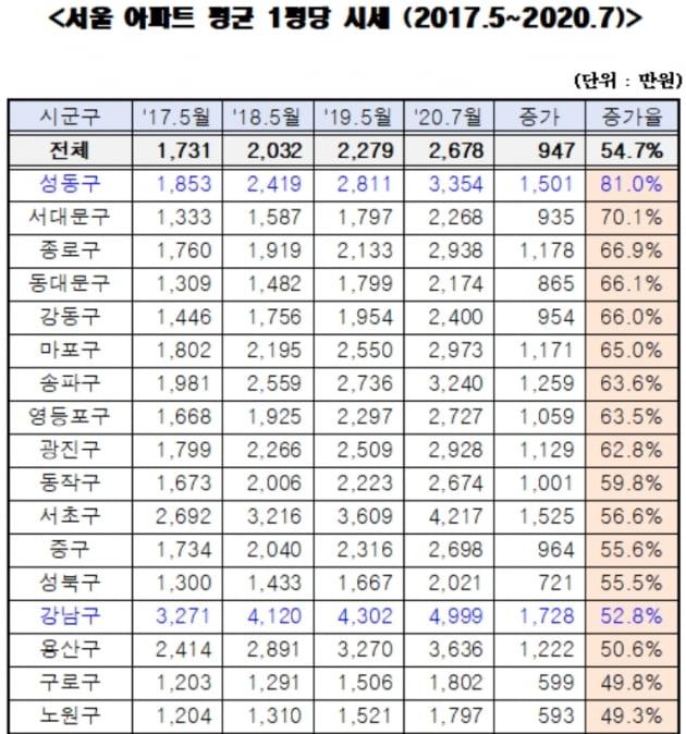 """김상훈 """"文 정부들어 서울 아파트 54.7% 올랐다""""…김현미에 반박"""