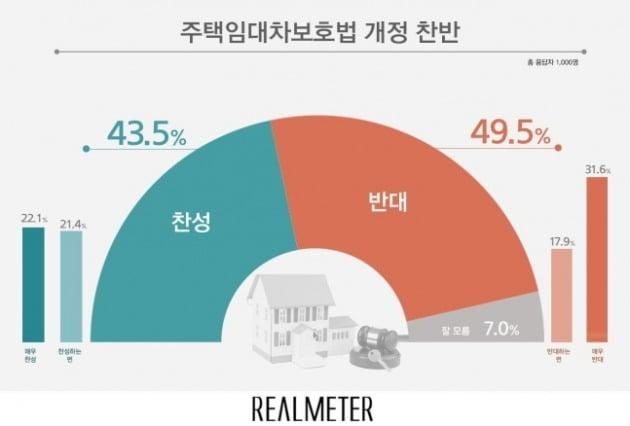 주택임대차보호법 개정안 여론조사…반대 49.5%, 찬성 43.5% [자료=리얼미터]
