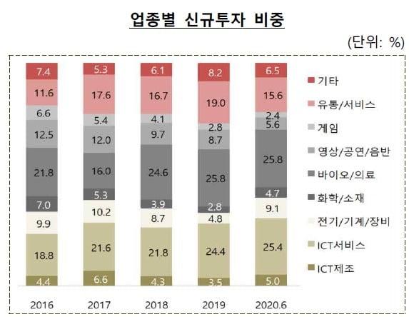 업종별 신규 벤처투자 비중. 출처=한국벤처캐피탈협회